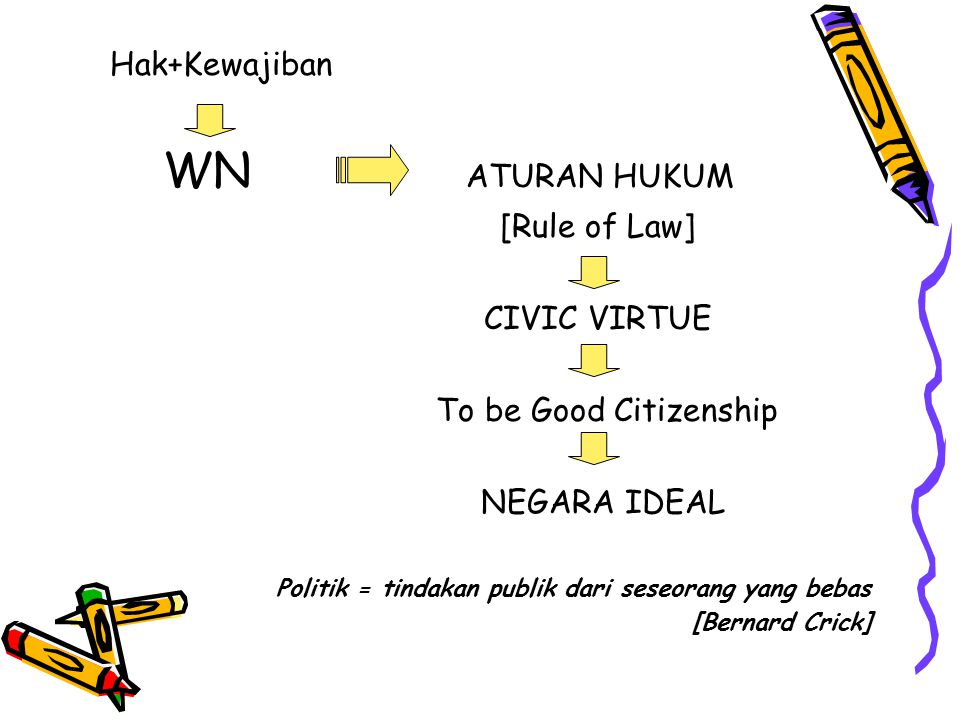 Hak+Kewajiban WN ATURAN HUKUM [Rule of Law] CIVIC VIRTUE